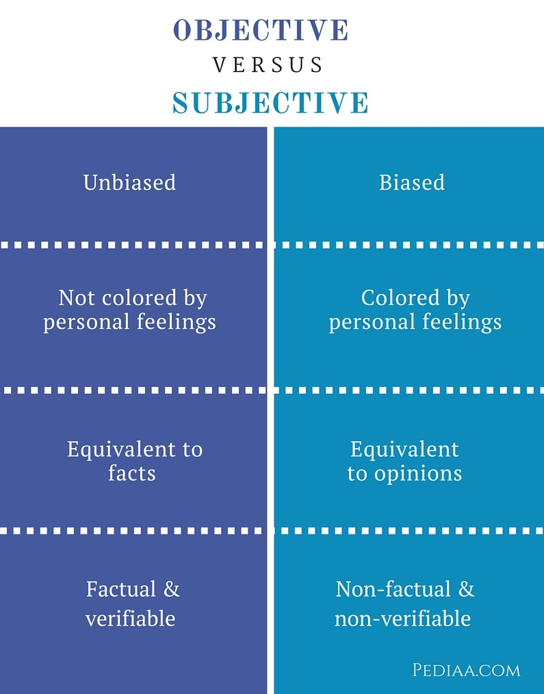 Difference Between Objective and Subjective- infographic