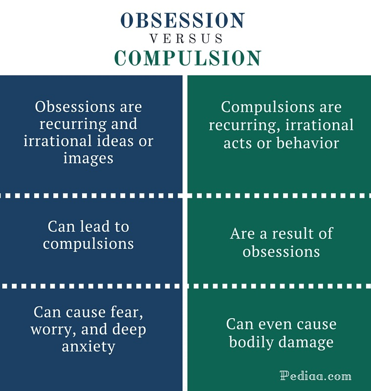 Difference Between Obsession And Compulsion Meaning Examples Of