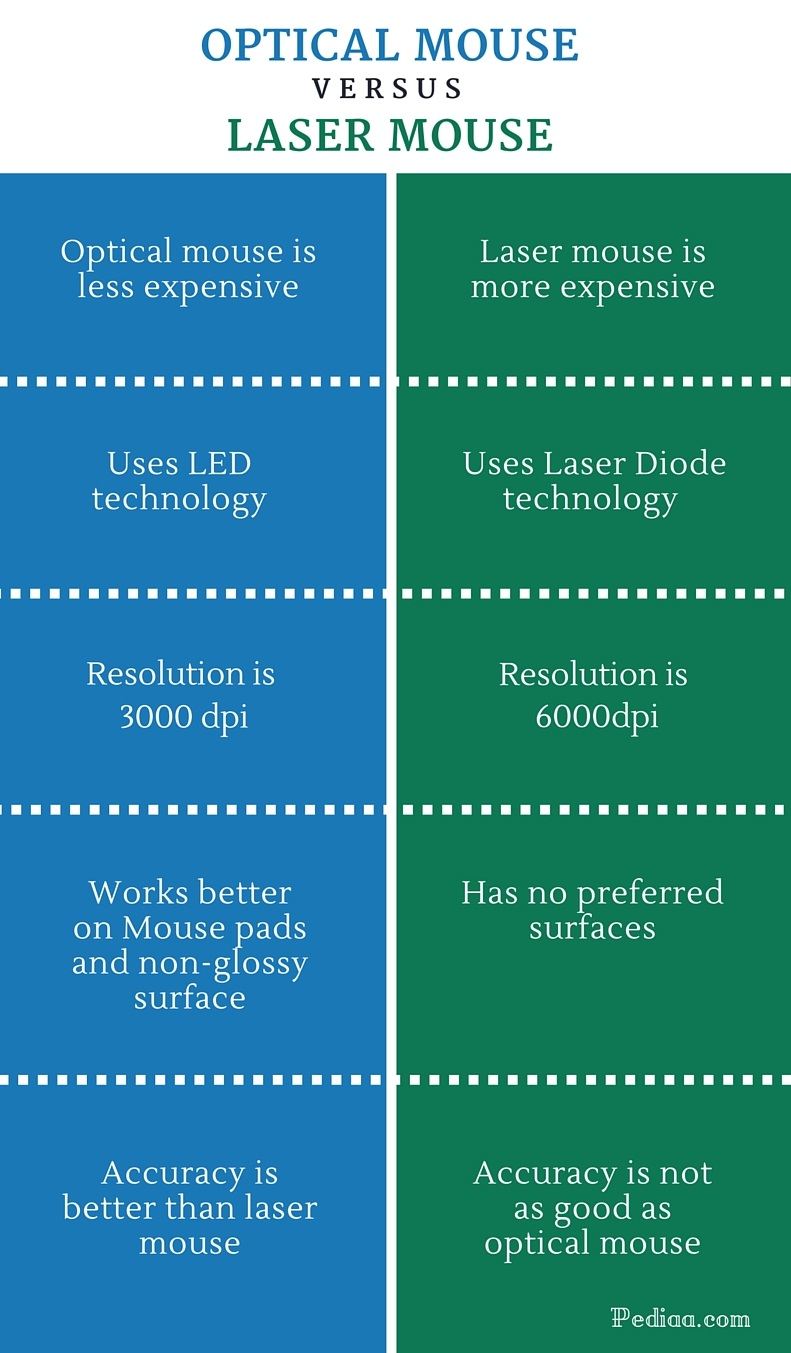 Difference Between Optical and Laser Mouse - infographic
