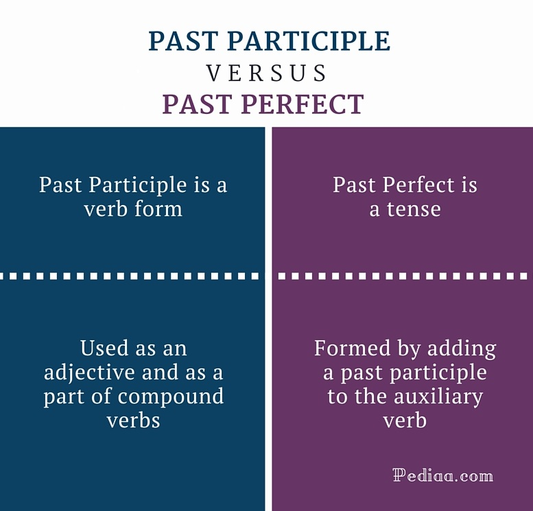 Learn english grammar past participles