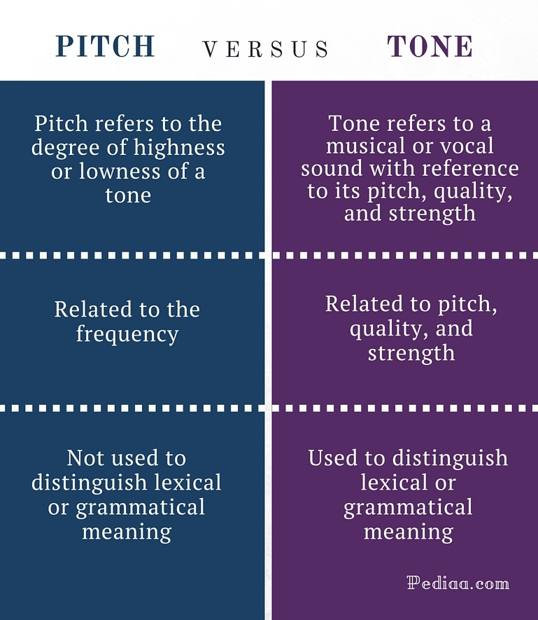 Difference Between Pitch and Tone - infographic