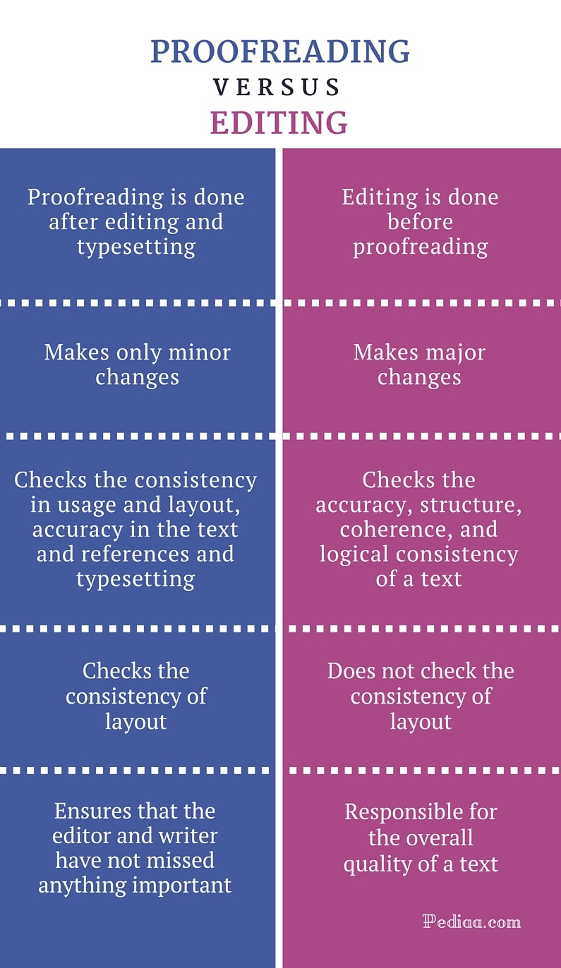 Difference Between Proofreading and Editing - infographic
