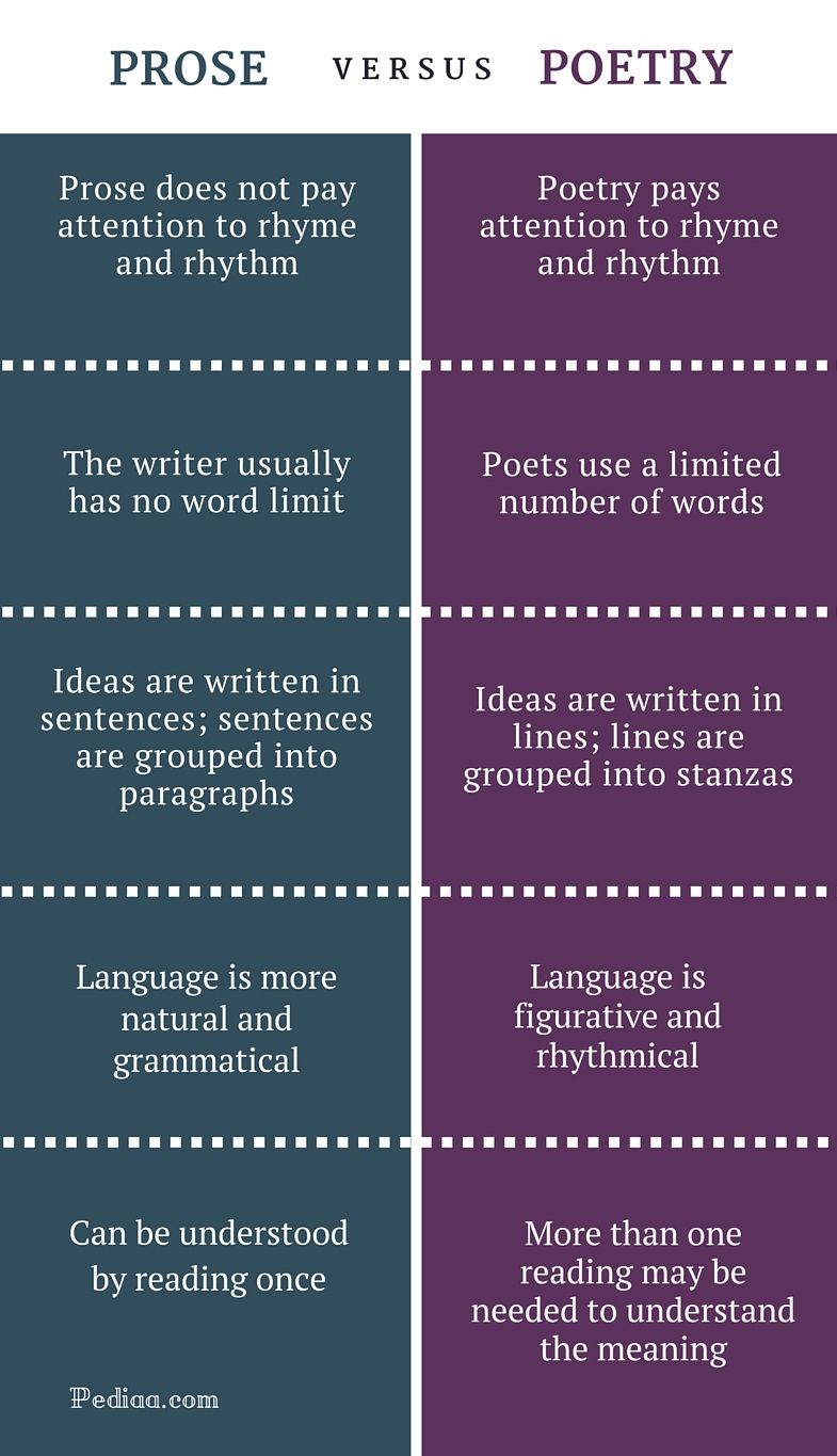 difference between prose and poetry comparison of structure difference between prose and poetry infographic