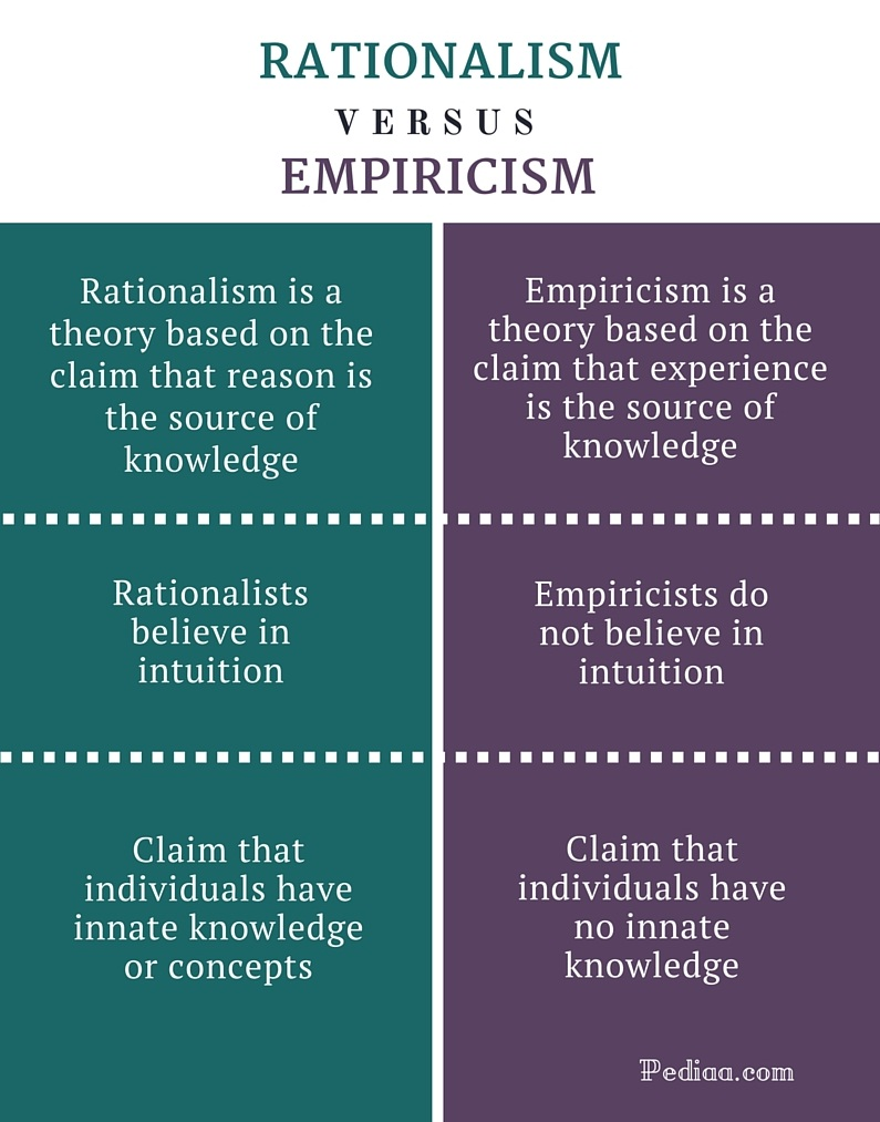 "education empiricists vs rationalists essay My version of the survey course would seem, on a brief scan, to divide roughly into rationalists and empiricists, but i don't present the class this way in fact, about midway through i give a 10 minute talk about ""rationalism vs empiricism."