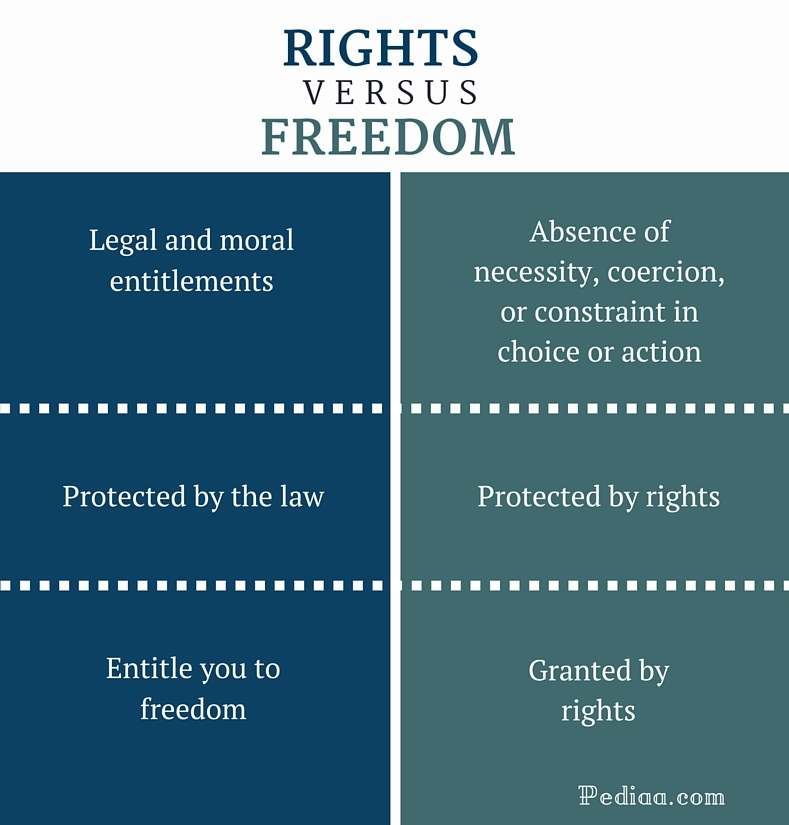 Difference Between Rights and Freedom - infographic