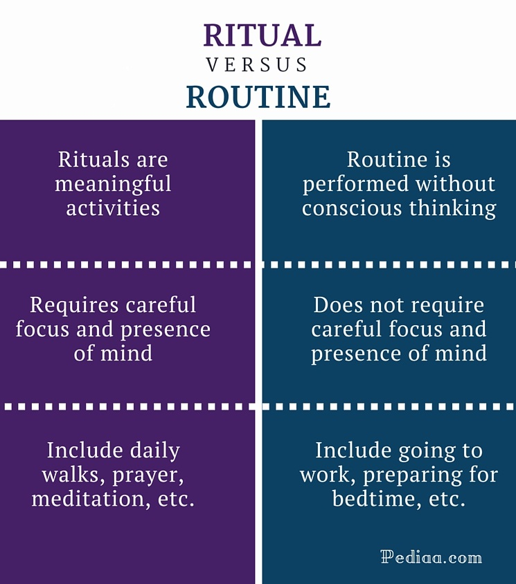 Difference Between Ritual and Routine - Ritual vs. Routine Comparison Summary