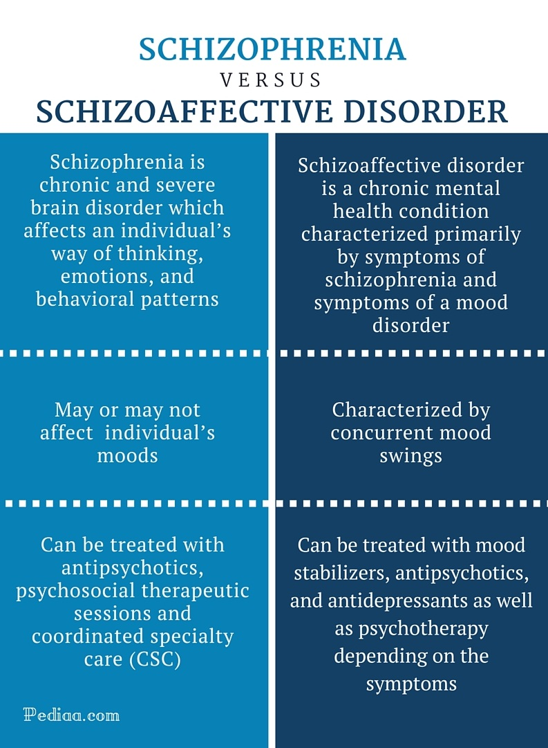 Difference Between Schizophrenia and Schizoaffective Disorder -infographic