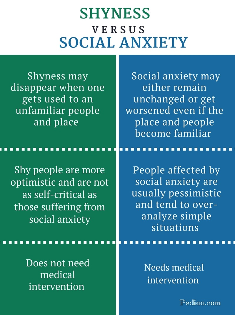 difference between shyness and social anxiety | definition