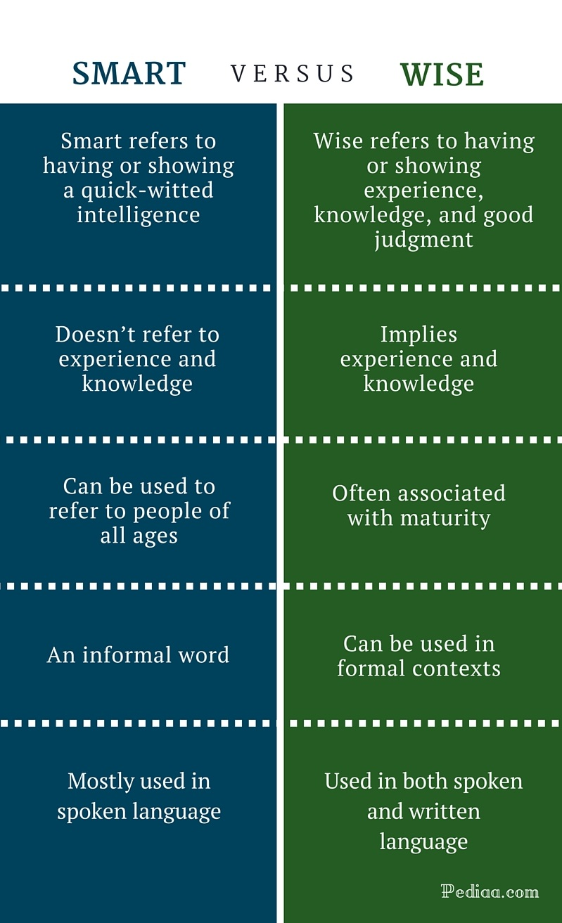 Difference Between Smart and Wise - infographic