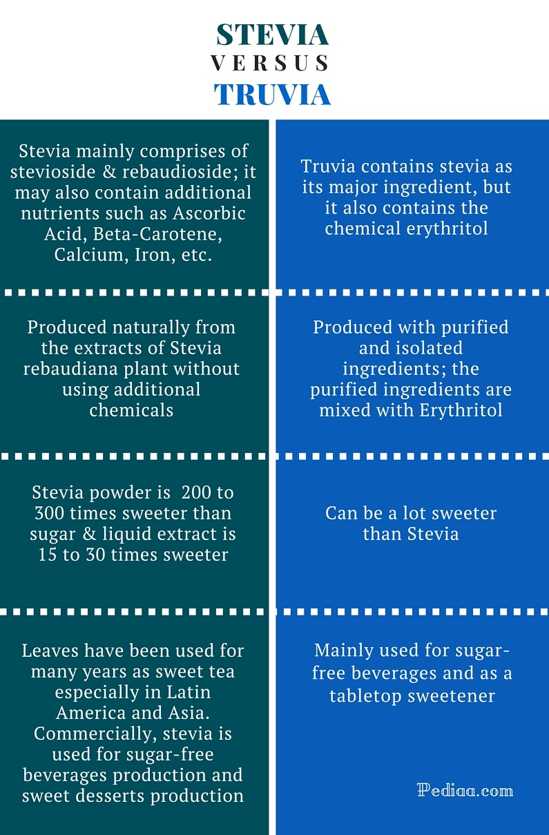 Difference Between Stevia and Truvia -infographic