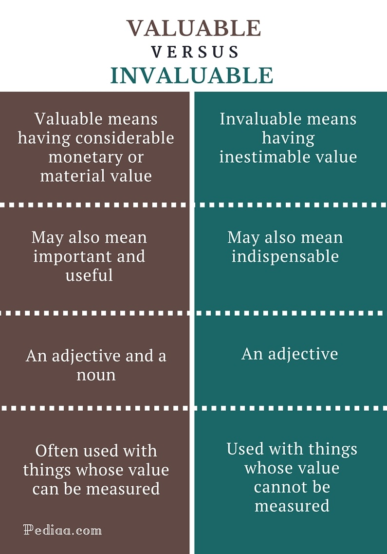 Difference Between Valuable And Invaluable Definition