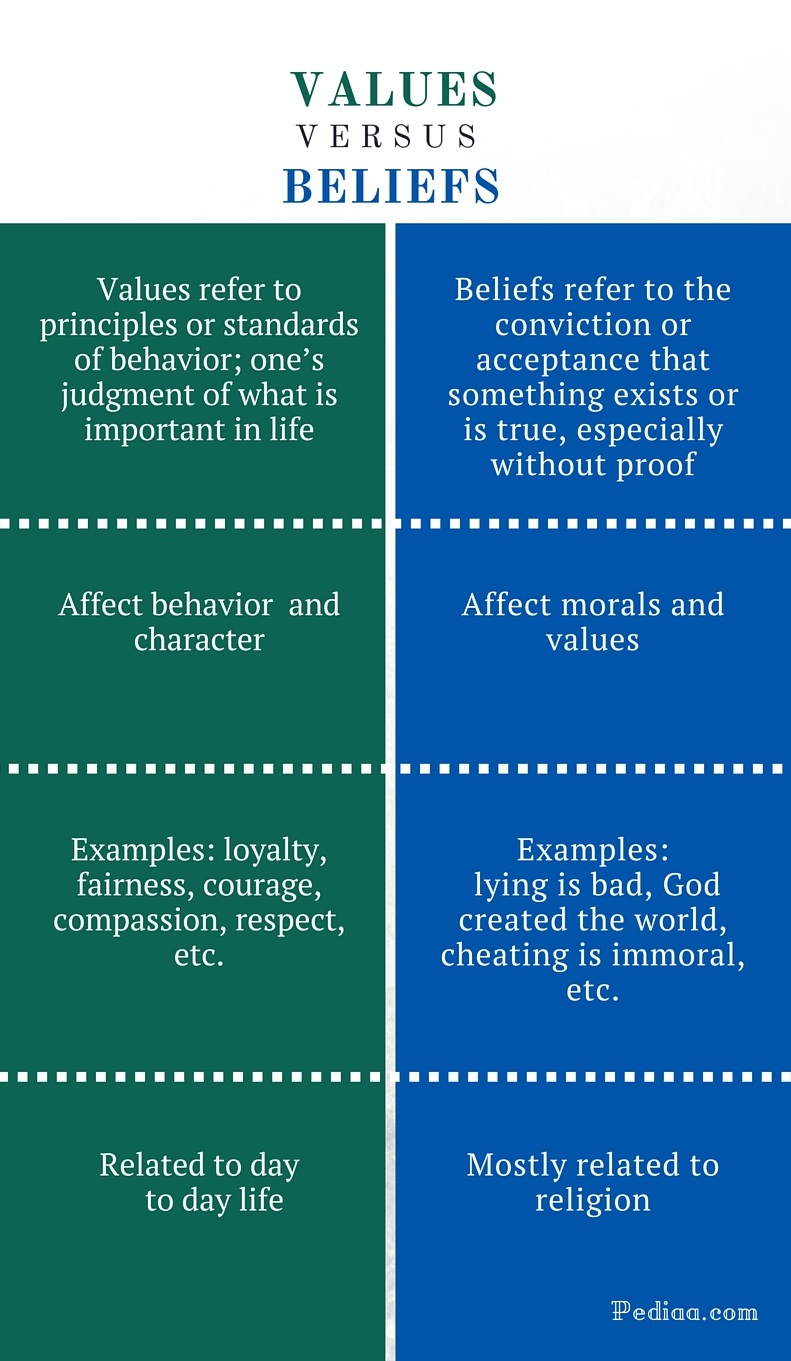 Difference Between Values and Beliefs - infographic