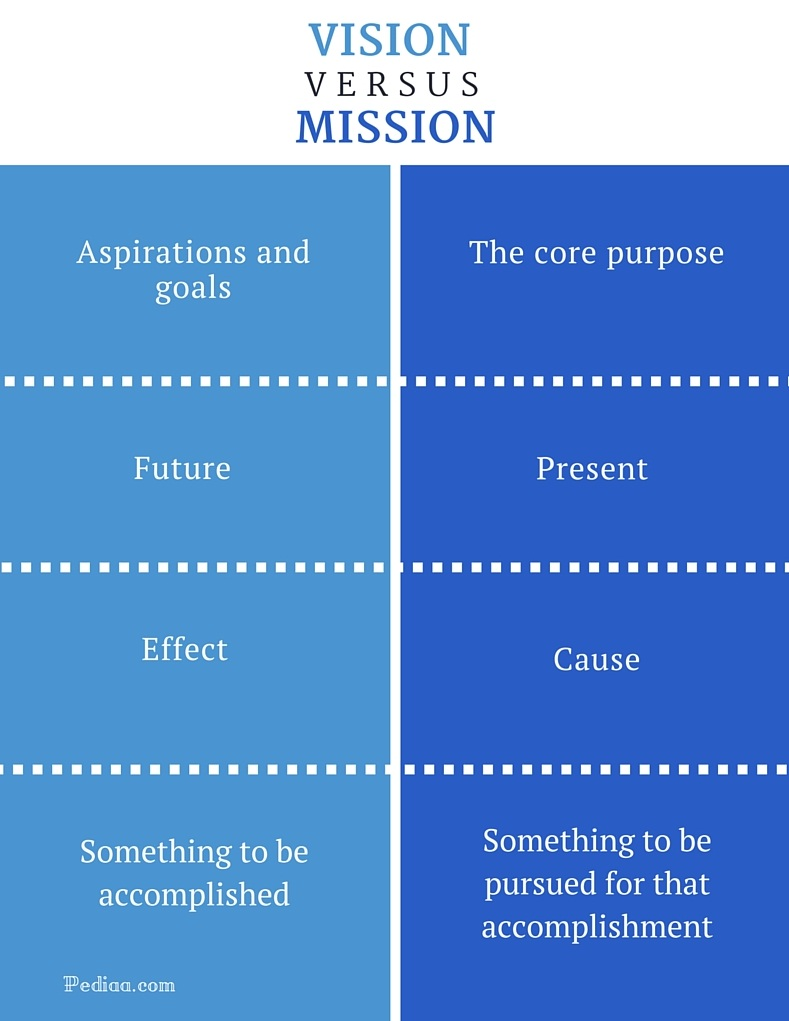 Difference Between Vision and Mission- infographic
