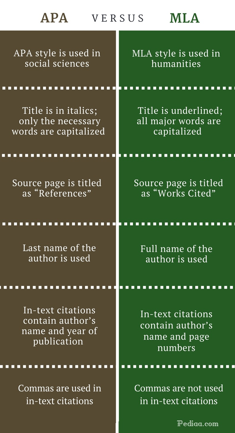 apa mla format Comparing citation styles mla apa chicago doi format doi: xxxxx the american psychological association style guidelines presented here have been adapted.