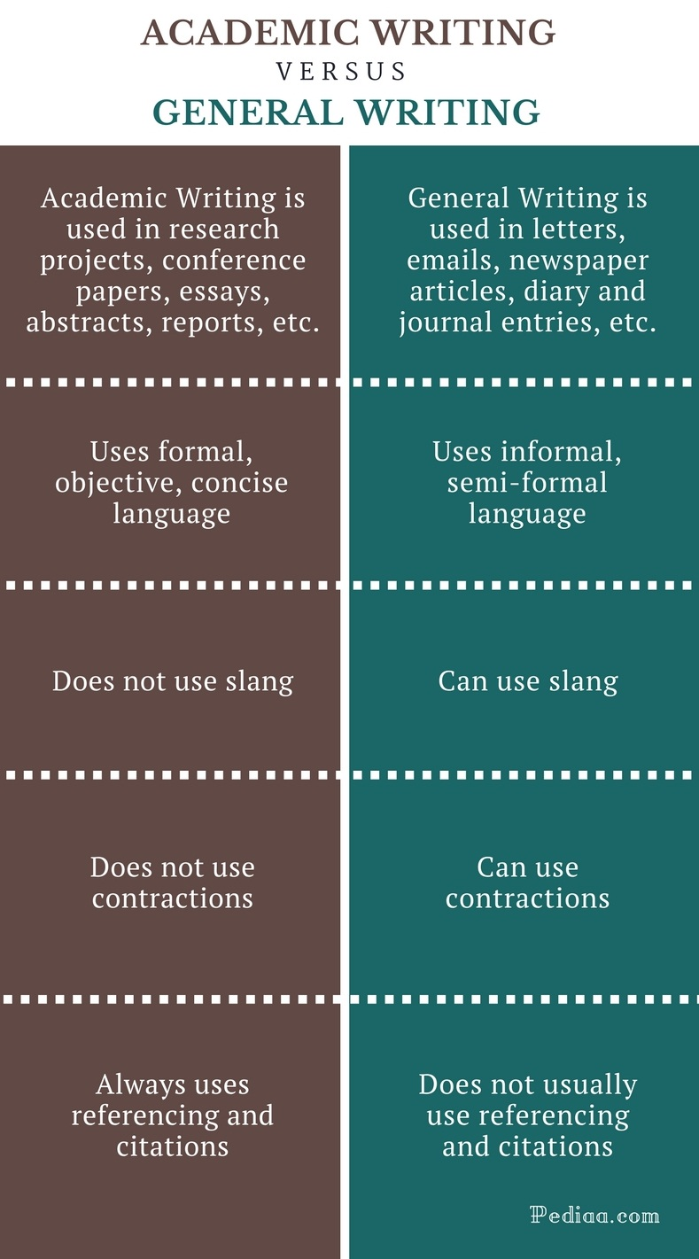 scholarly articles vs non scholarly articles essay Non peer-reviewed scholarly articles a peer reviewed journal may contain parts that are not peer reviewed it is safe to assume that all research articles in a peer-reviewed journal are actually peer-reviewed, but other items in the journal may not be.