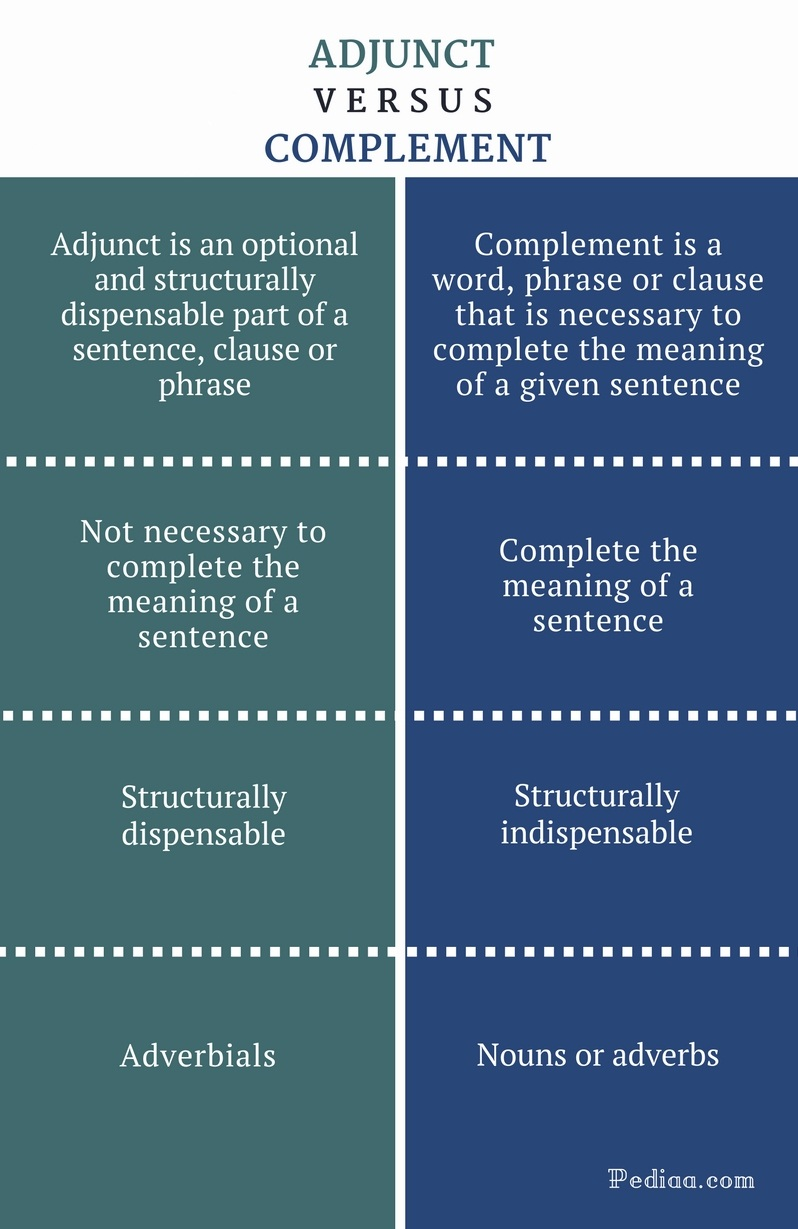 Difference between adjunct and complement definition for Versus definition