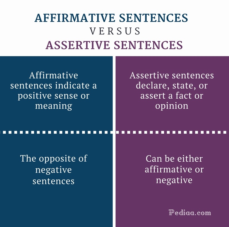 Difference Between Affirmative And Assertive Sentences Grammar