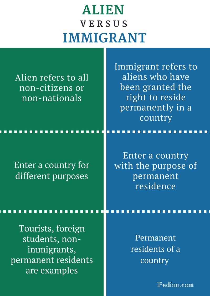 difference between alien and immigrant | definition, meaning