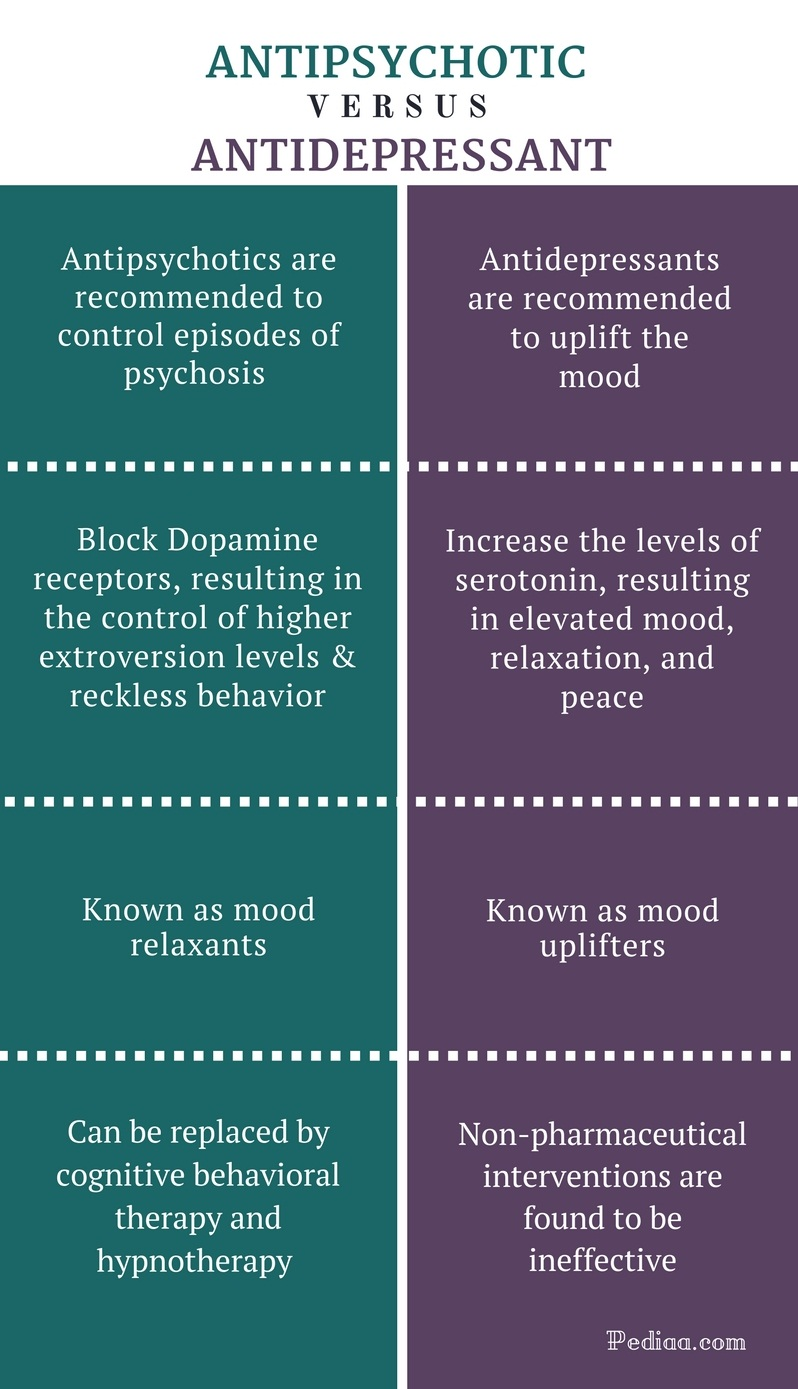 Difference Between Antipsychotic and Antidepressant - Antipsychotic vs Antidepressant Comparison Summary