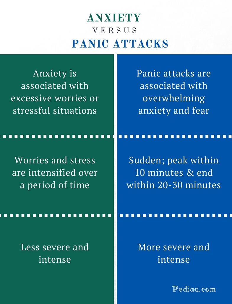 Difference Between Anxiety and Panic Attacks - Anxiety vs Panic Attacks Comparison Summary