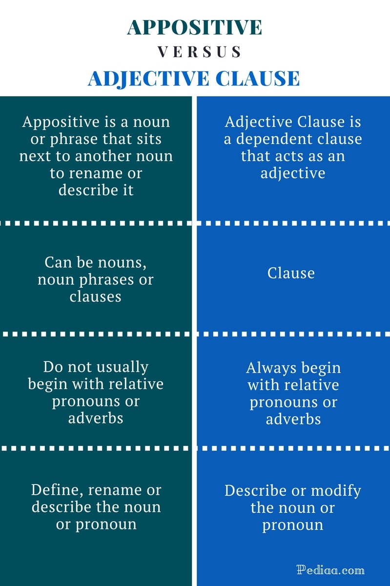 Difference Between Appositive and Adjective Clause - Appositive vs Adjective Clause Comparison Summary