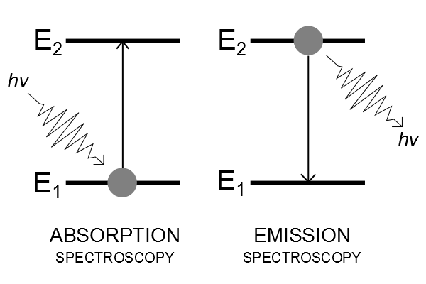 Main Difference - Attenuation vs Absorption