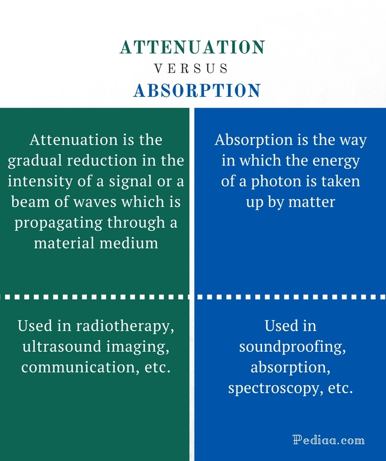 Difference Between Attenuation and Absorption