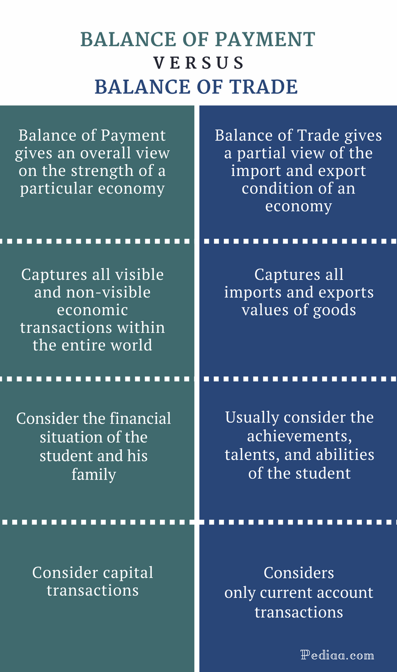 Difference Between Balance of Payment and Balance of Trade - Comparison Summary