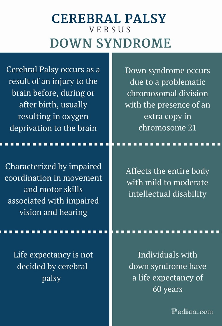 Difference Between Cerebral Palsy and Down Syndrome - Cerebral Palsy vs Down Syndrome Comaprison Summary