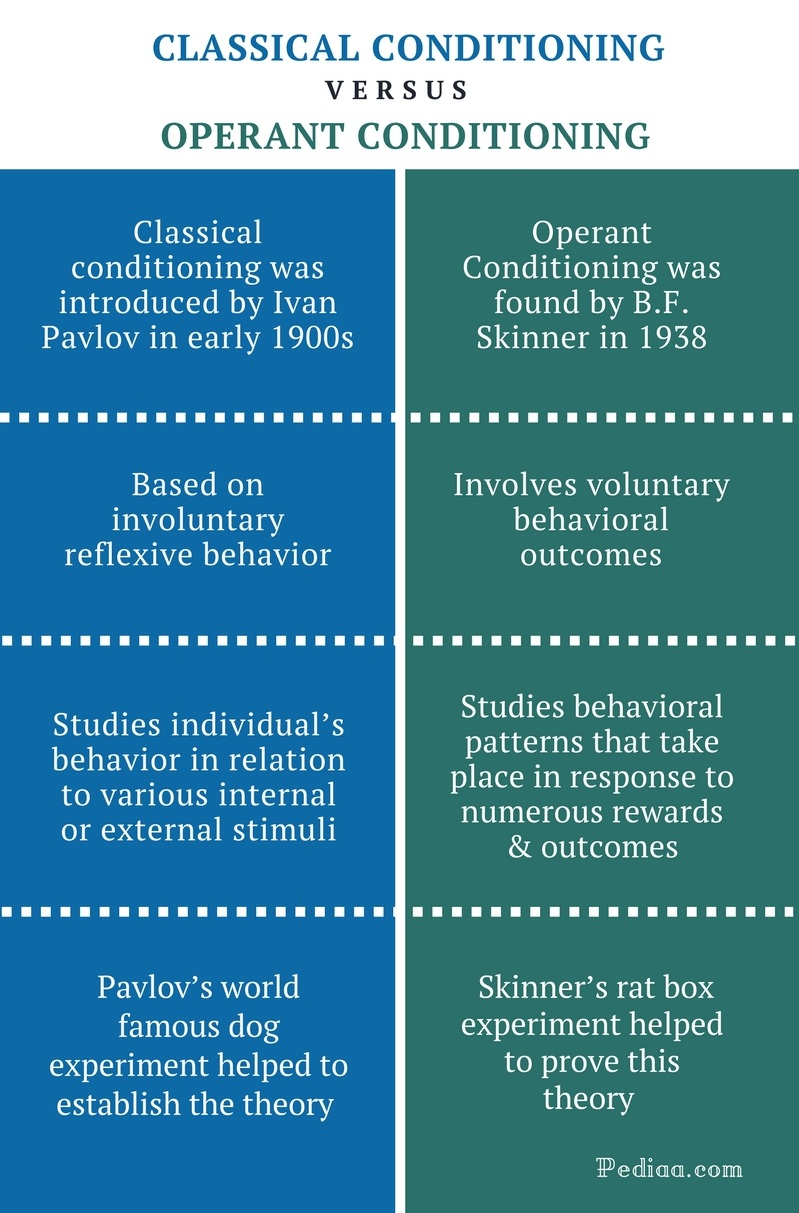 compare and contrast learning theories Abstract i am exploring three different learning theories these theories are classical conditioning, operant conditioning, and the social.