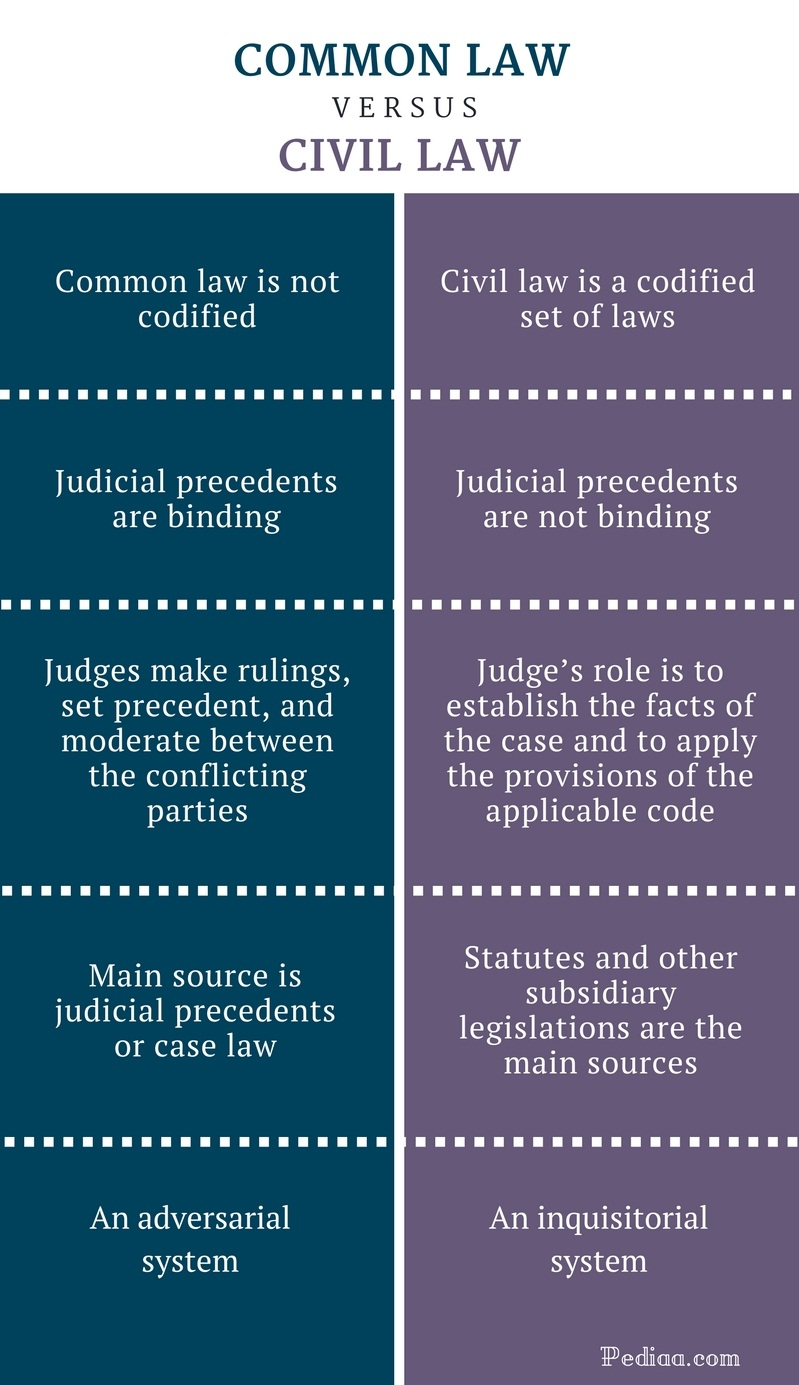 Difference Between Common Law and Civil Law - Common Law vs Civil Law Comparison Summary