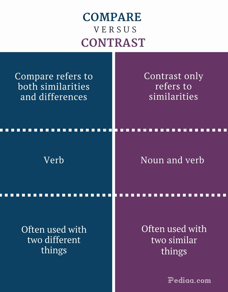 What can be different in compare contrast essays