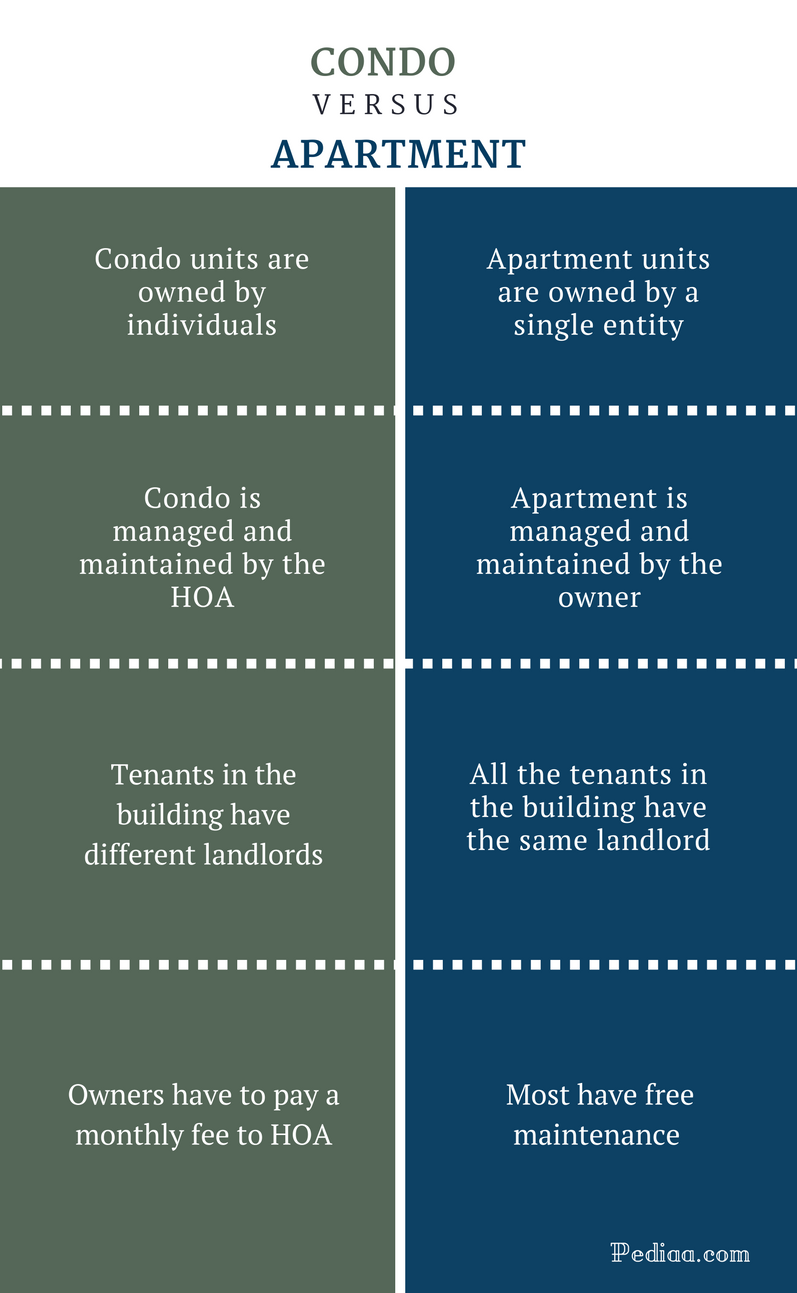 Difference Between Condo and Apartment - Condo vs Apartment Comparison Summary