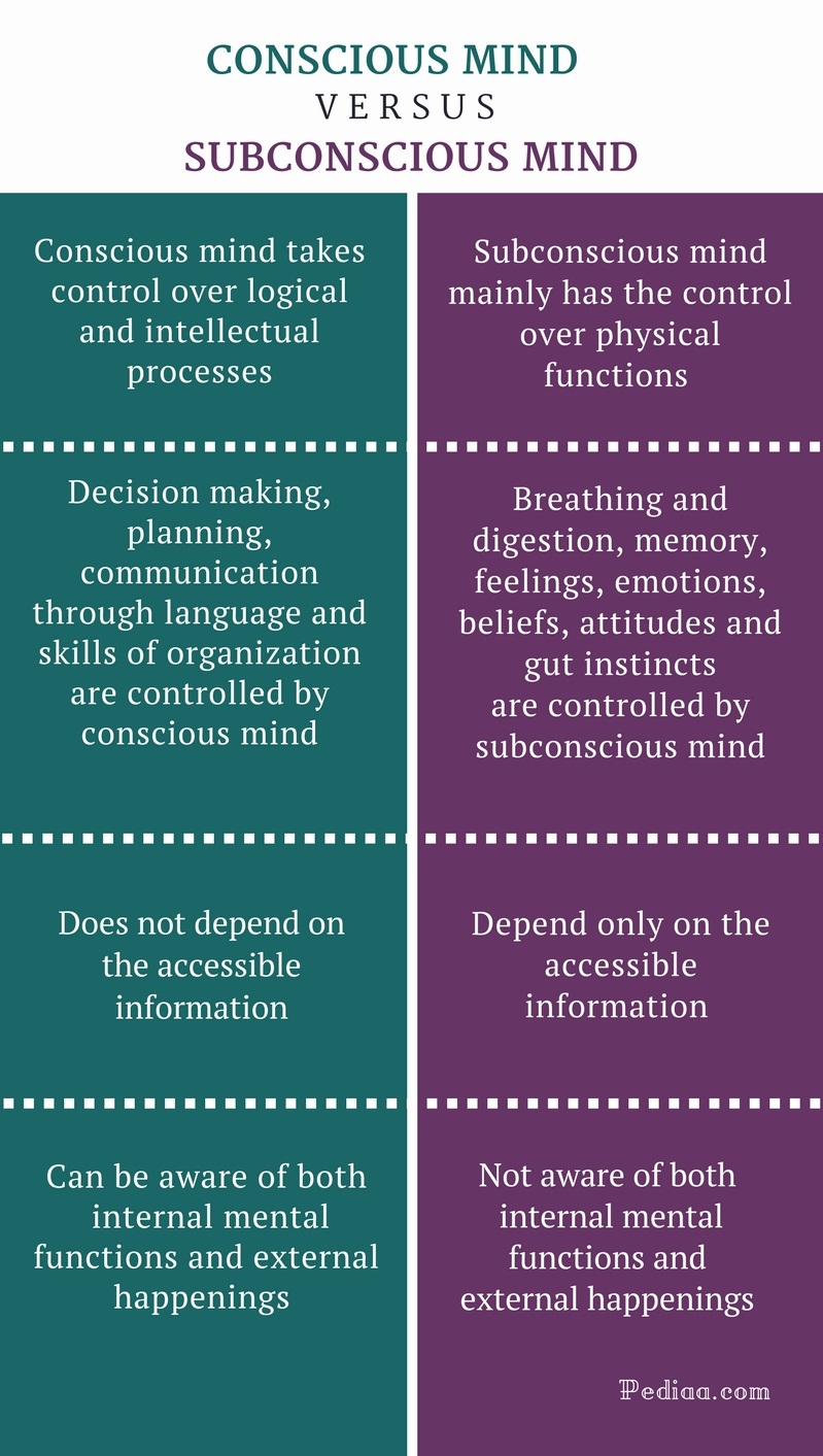Difference Between Conscious and Subconscious Mind - Conscious vs Subconscious Mind Comparison Summary