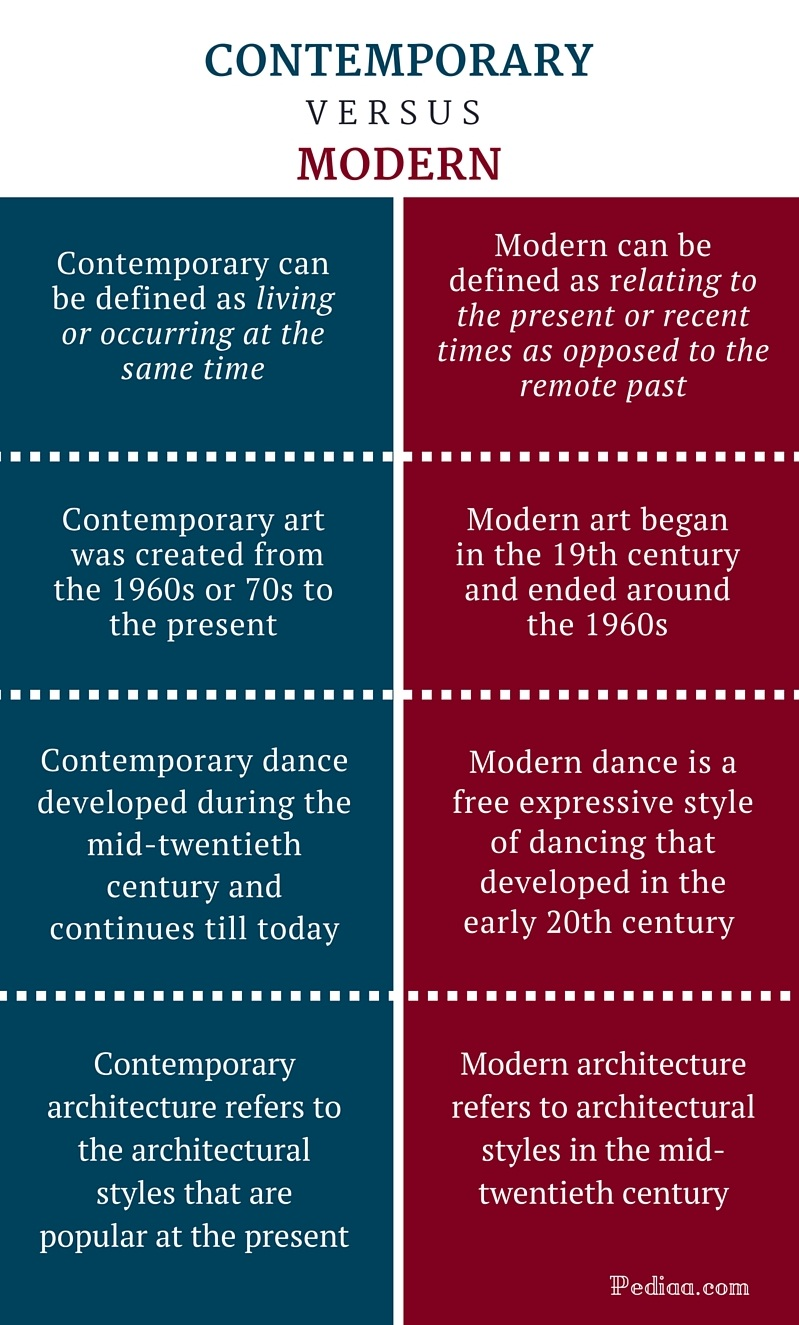 Difference Between Contemporary and Modern | Definition, Meaning and ...