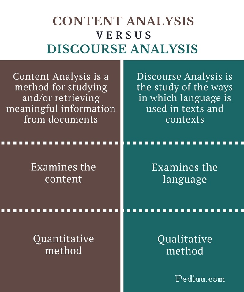 Difference Between Content Analysis and Discourse Analysis - Comparison Summary