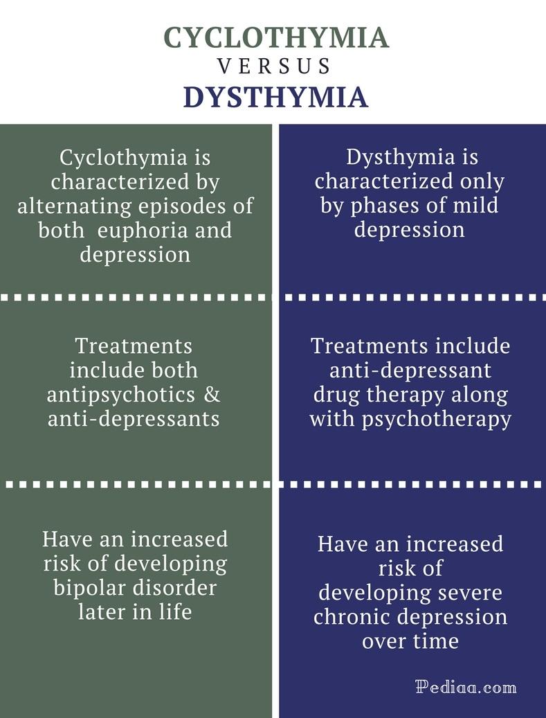 dysthymi