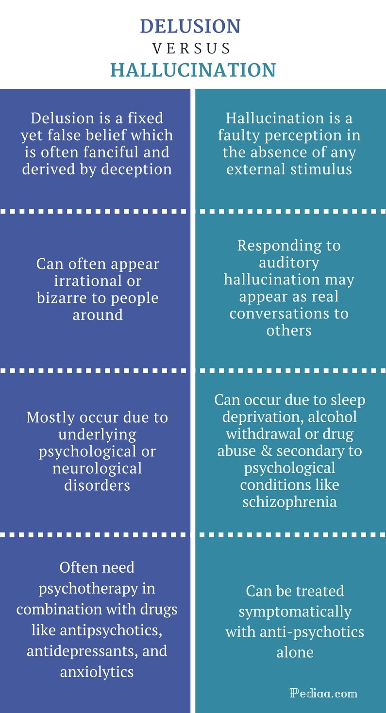 Difference Between Delusion and Hallucination - Delusion vs. Hallucination Comparison Summary