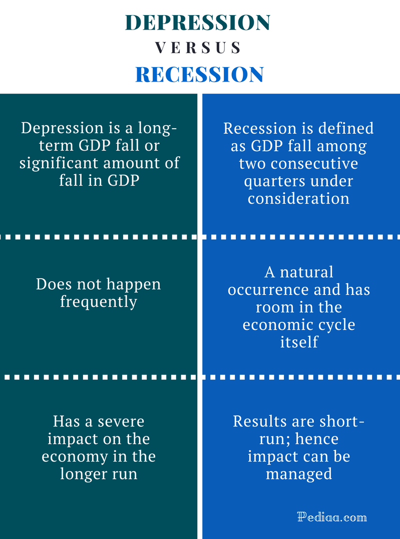 Difference Between Depression and Recession - Depression vs. Recession Comparison Summary