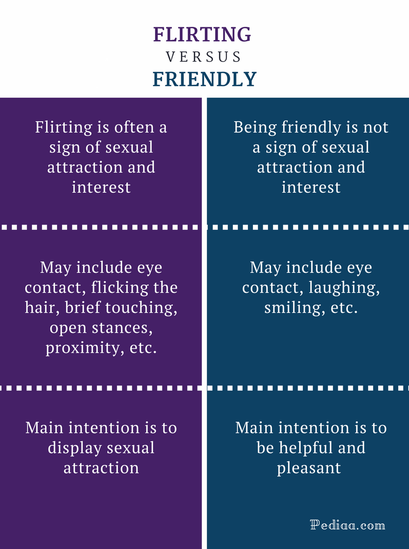 Difference Between Flirting and Friendly - Flirting vs Friendly Comparison Summary