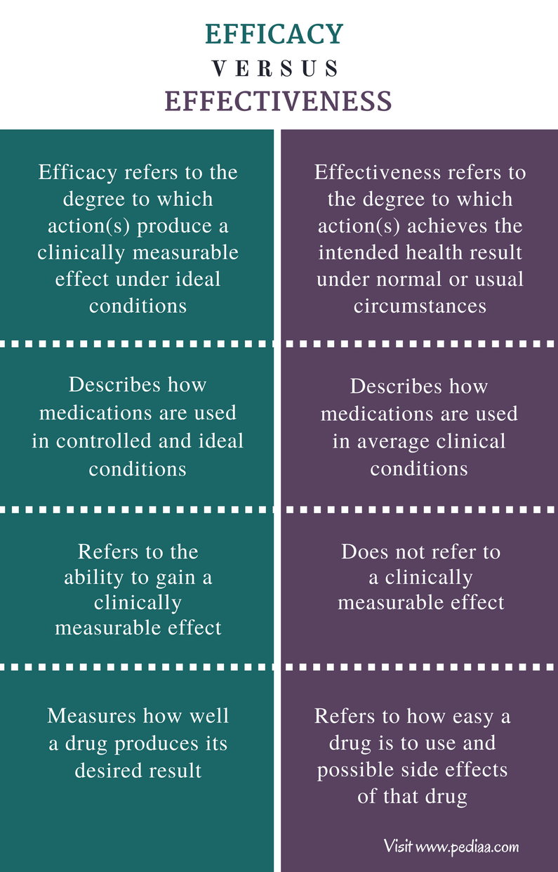 Difference Between Efficacy and Effectiveness - Comparison Summary