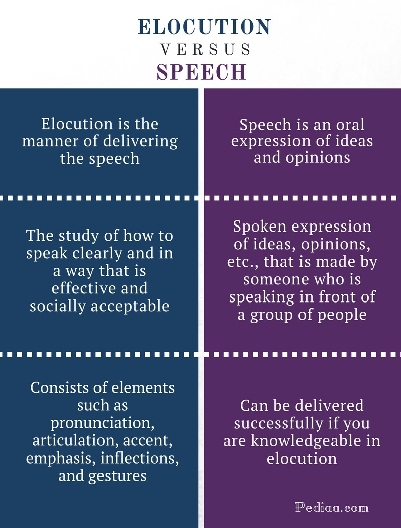 Difference Between Elocution and Speech - Elocution vs Speech Comparison Summary