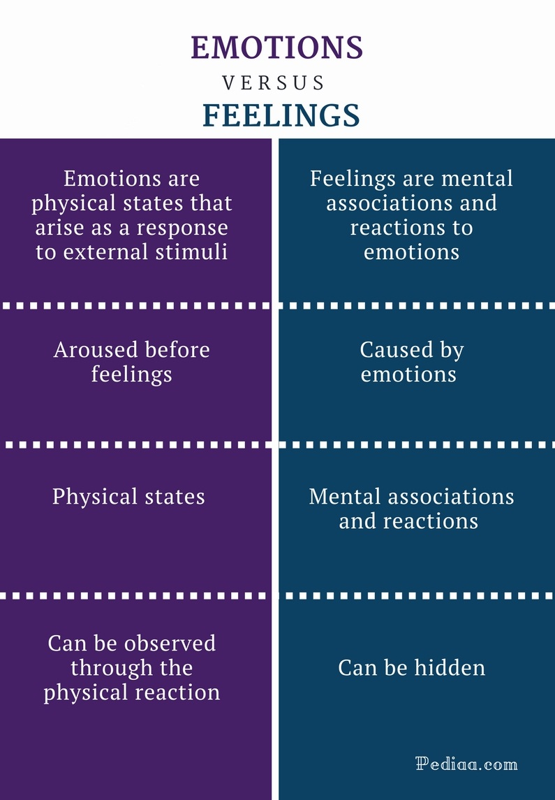 Difference Between Emotions and Feelings - Emotions vs Feelings Comparison Summary