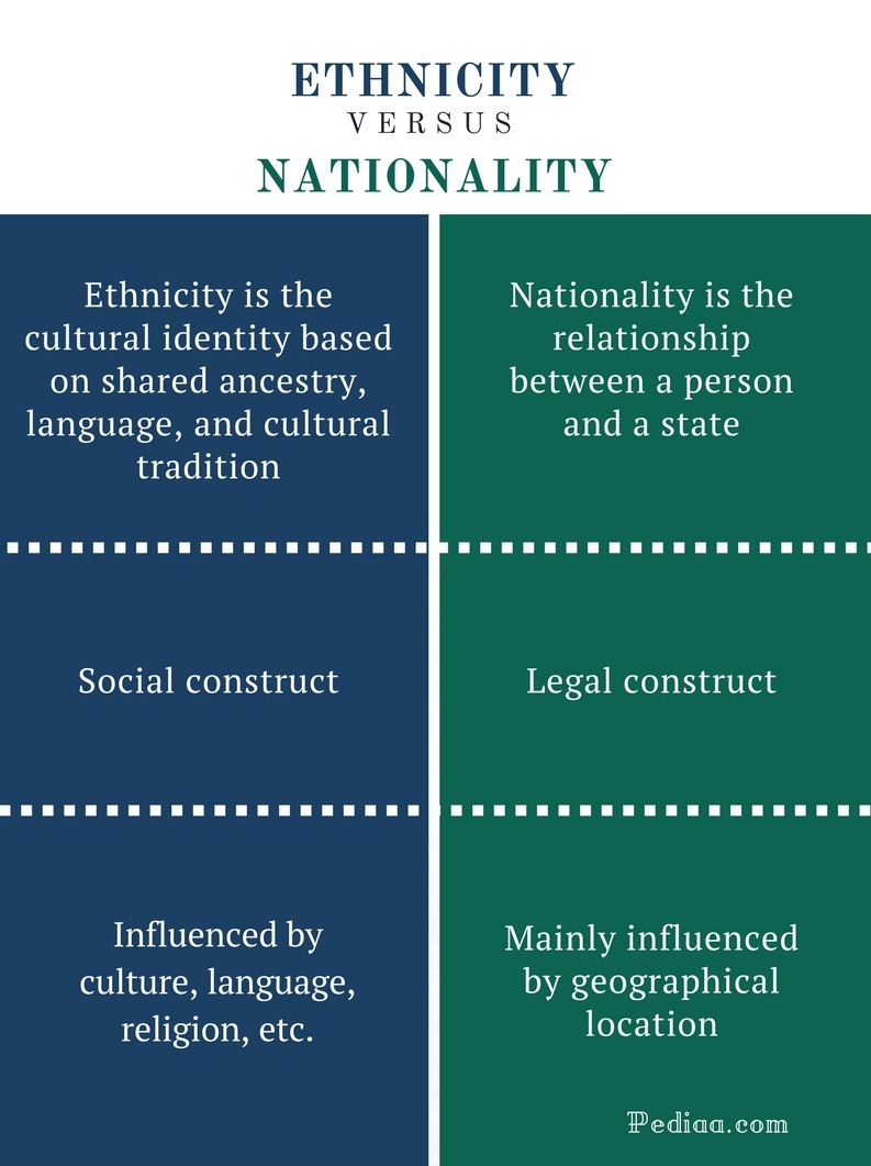 Difference Between Ethnicity and Nationality - Ethnicity vs Nationality Comparison Summary