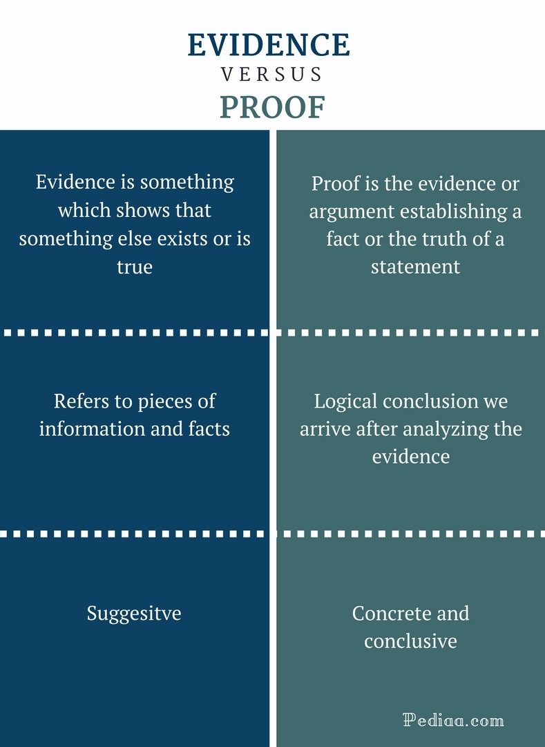Difference Between Evidence and Proof - Evidence vs Proof Comparison Summary