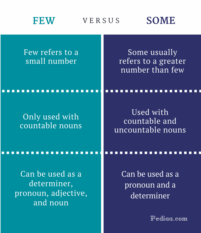 Difference Between Few and Some - Few vs Some Comparison Summary