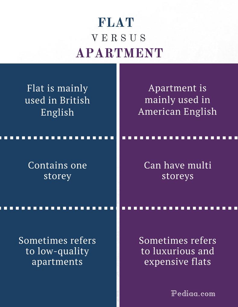 Difference Between Flat and Apartment | Definition ...