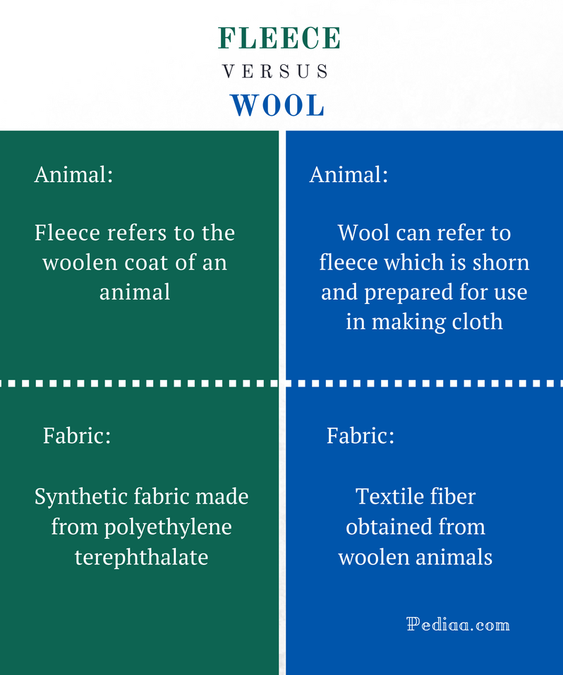 Difference Between Fleece and Wool - Fleece vs Wool Comparison Summary