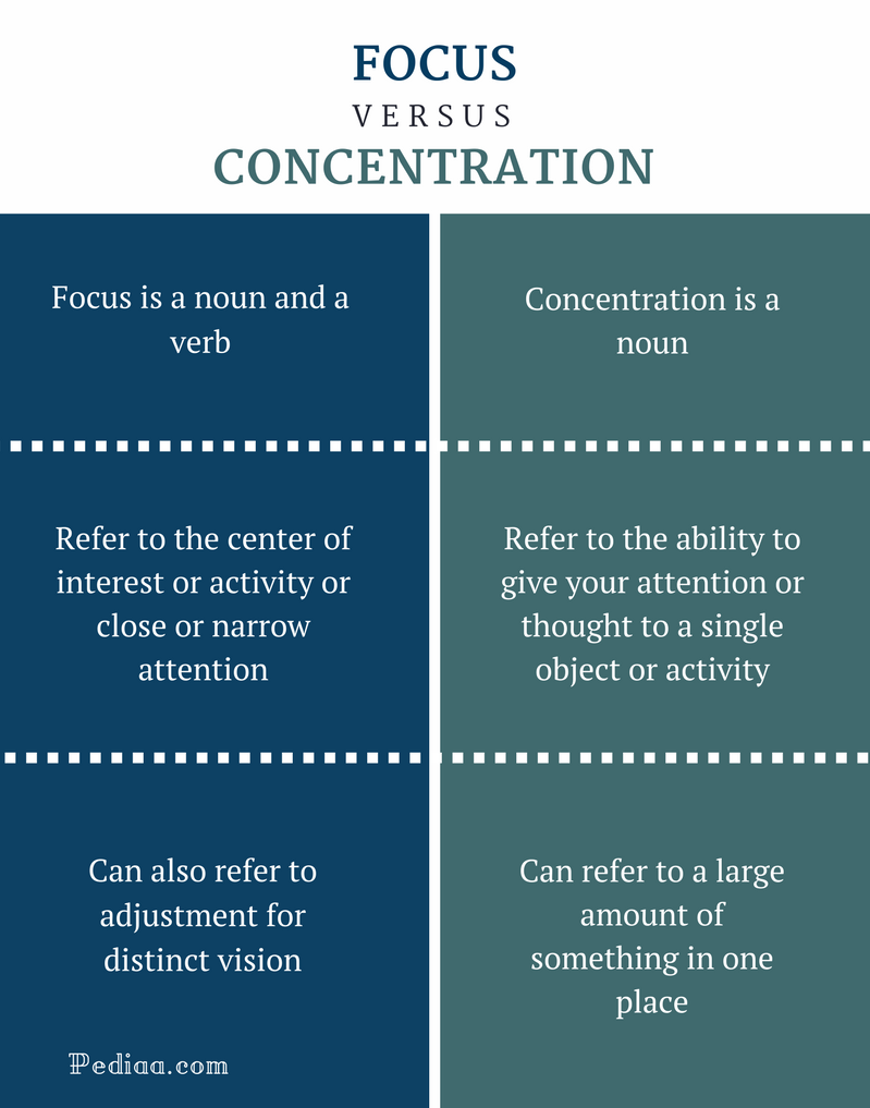 how does the concentration of the If you have great powers of concentration, that means you're able to focus all your attention on the matter at hand concentration can also refer to something that's.