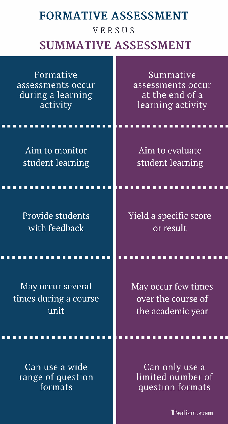 Difference Between Formative and Summative Assessment - Comparison Summary
